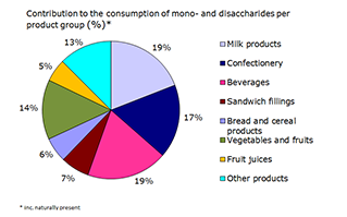 Contribution to the consumption of mono- en disaccharides per product group